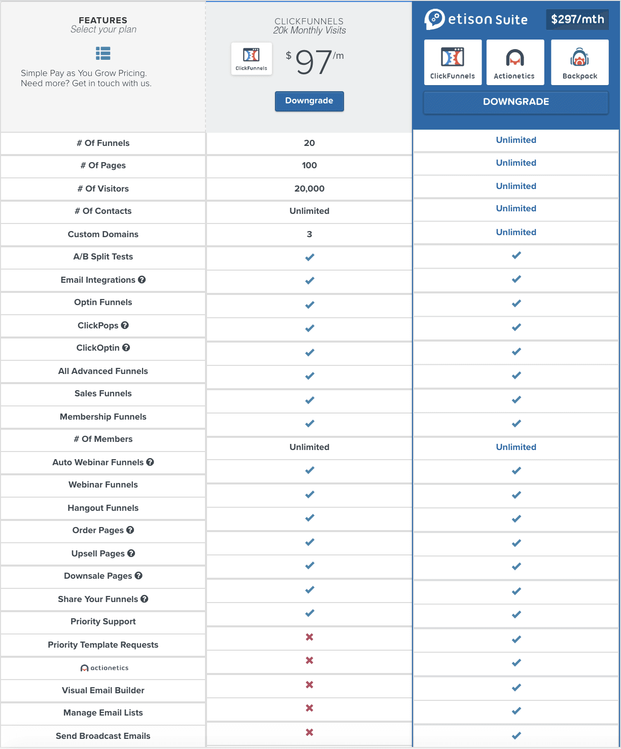 clickfunnels pricing table